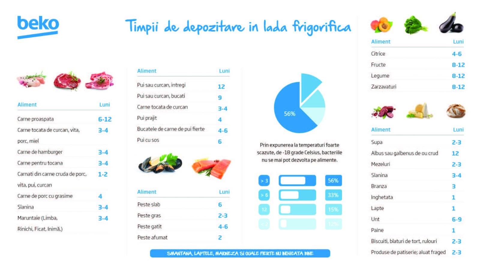 infografic alimente